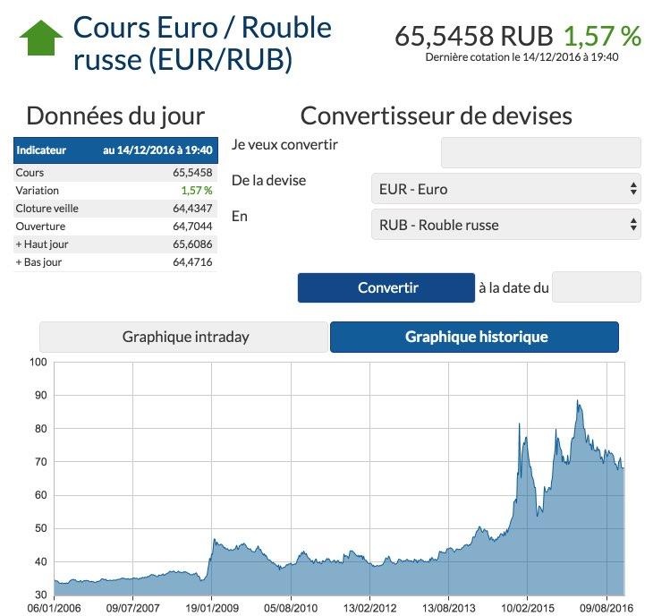 Conversion Euro Rouble russe - Cotation et cours des devises